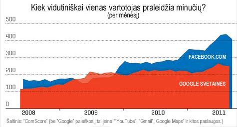 Facebook ir Google svetainėse praleistų minučių (per mėnesį) skaičius