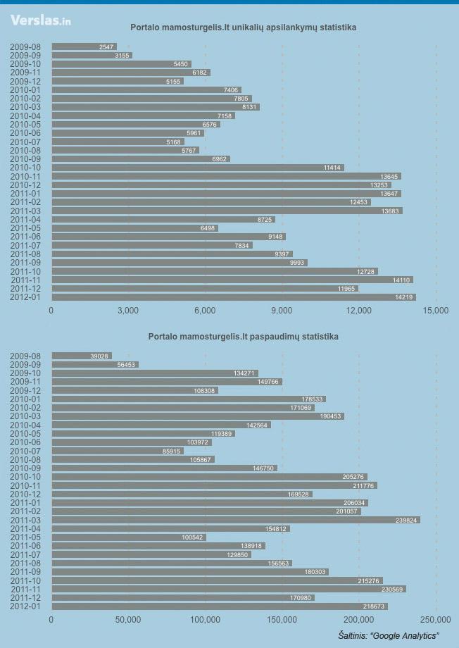 Skelbimų portalo MamosTurgelis.lt lankomumo statistika (unikalūs vartotojai ir paspaudimai)