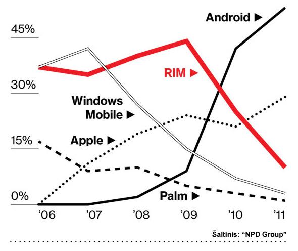 Išmaniųjų telefonų (angl. smartphones) rinkos dalis