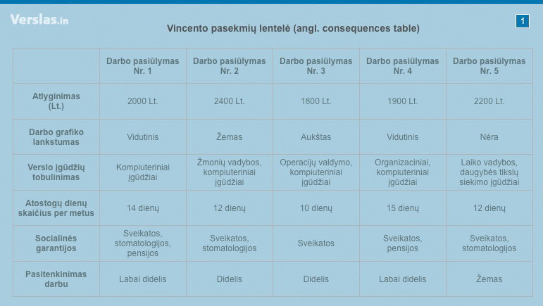 Vincento pasekmių lentelė (angl. consequences table)