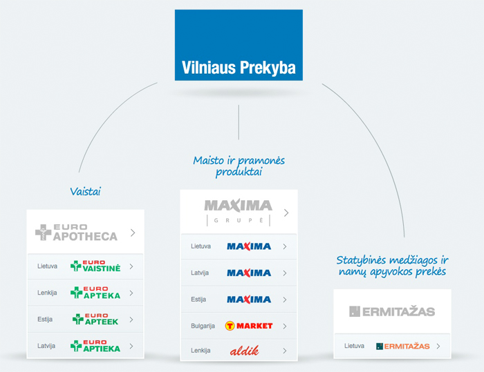 Koncerno ''Vilniaus Prekyba'' įmonių struktūra