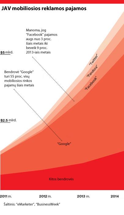 JAV mobiliosios reklamos pajamos