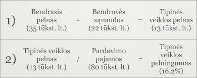 Tipinės (prekybinės) veiklos pelningumo skaičiavimas ir pavyzdys