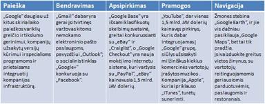 """Google"" produktų spektras"