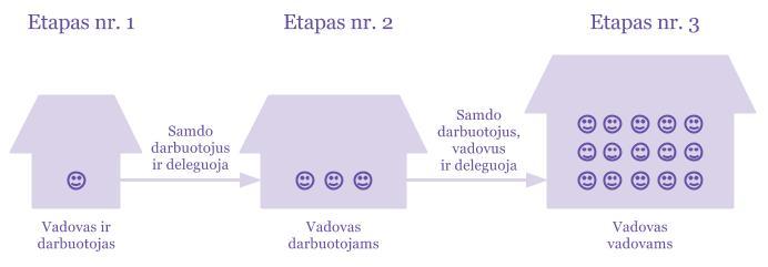 Trys smulkaus verslo plėtros etapai