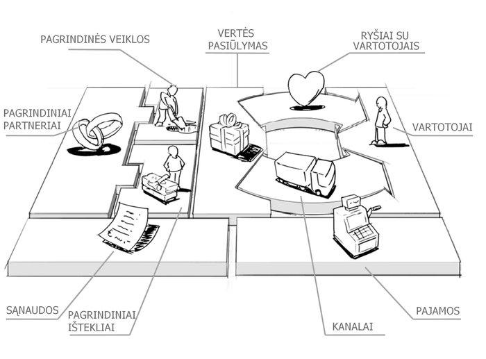 Verslo modelio inovacijų kūrimo šablonas