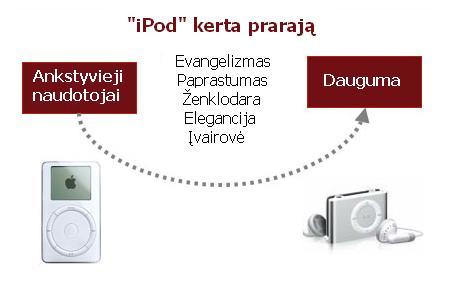 """iPod"" kerta prarają"