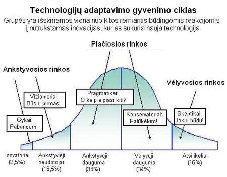 Technologijų adaptavimo gyvenimo ciklas