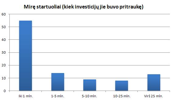 Mirę startuoliai ir kiek investicijų jie buvo pritraukę