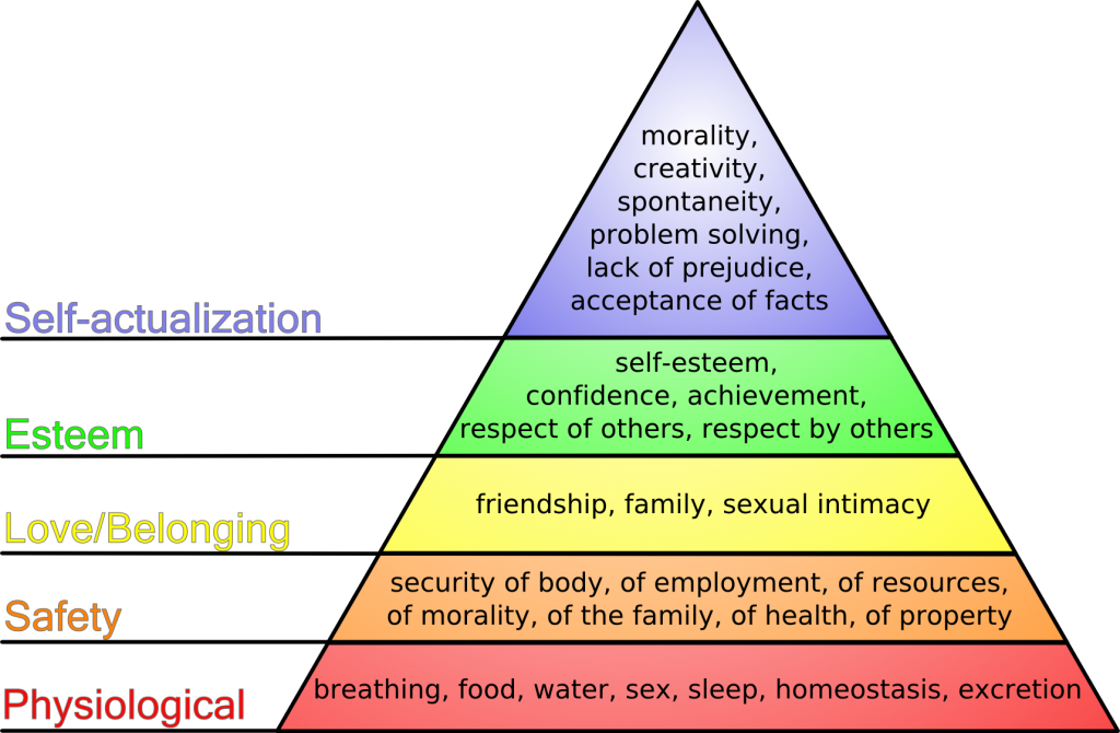 Maslow poreikių piramidė versle